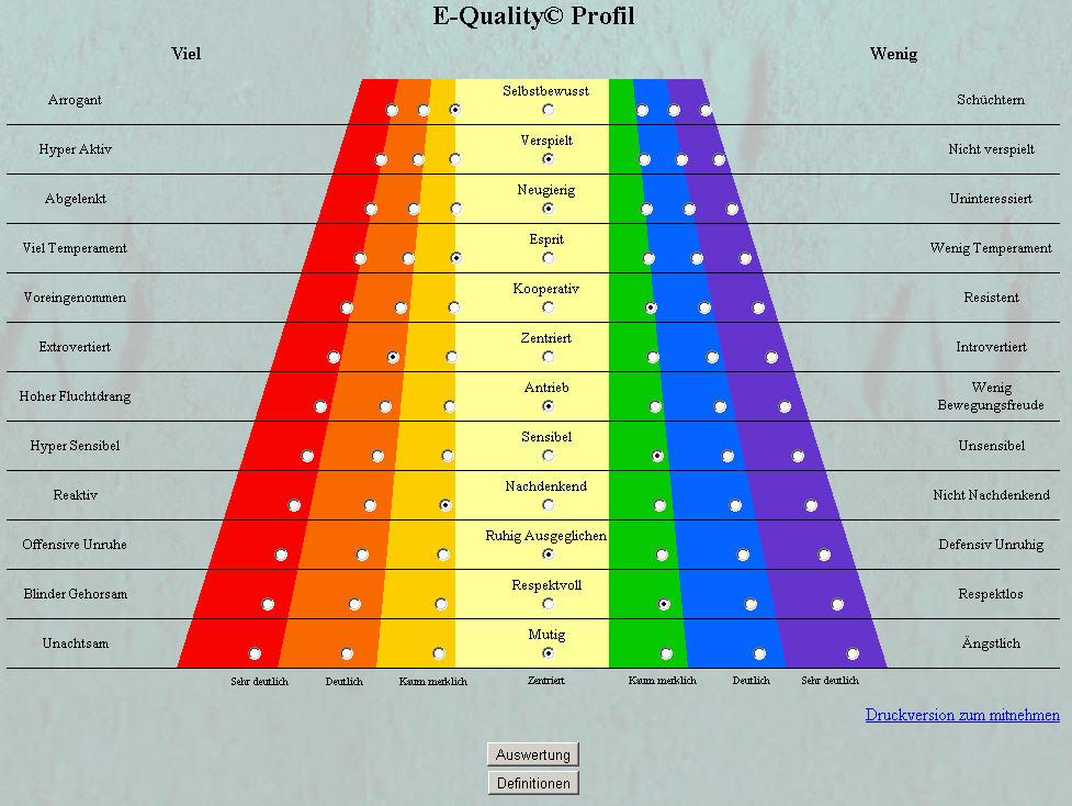 E-Quality© Profil